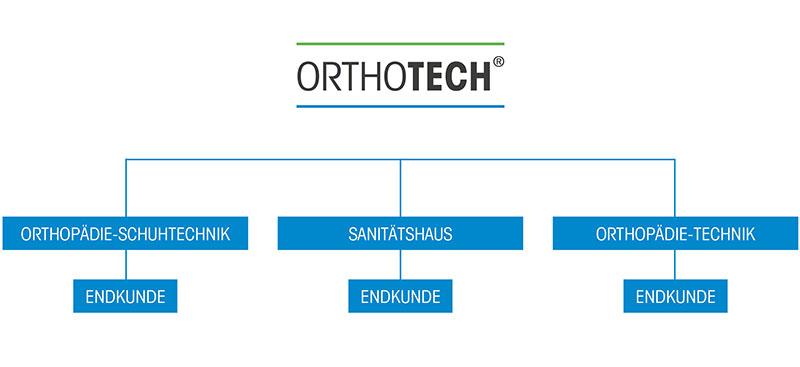 orth_grafik_vertrieb_kl